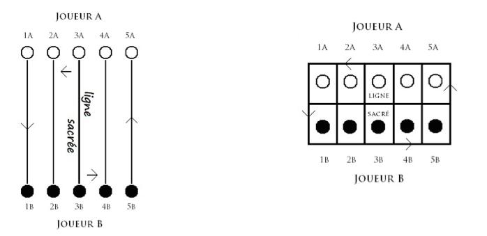Le jeu des 5 lignes